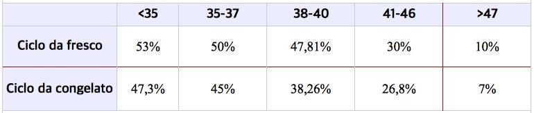percentuali clinica irema spagna