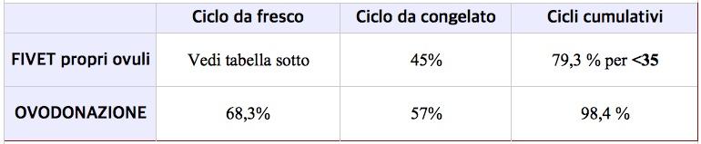 percentuali successo ovodonazione clinica procreatec opinioni